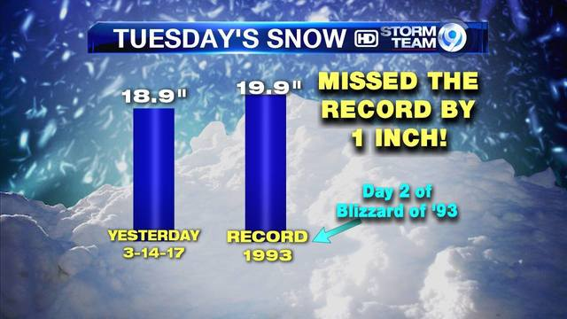Record snowfall? Not quite