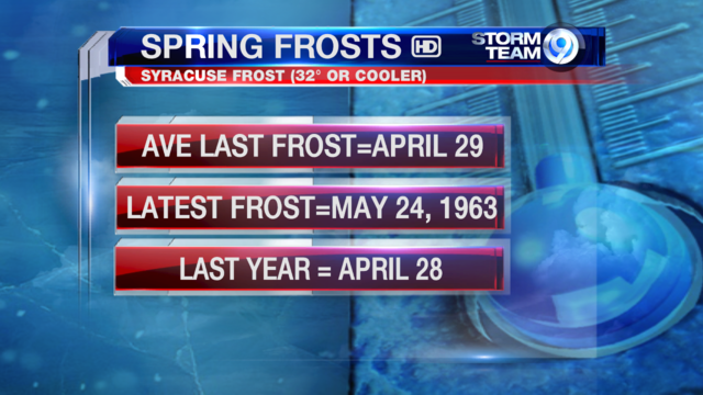 Spring frost numbers